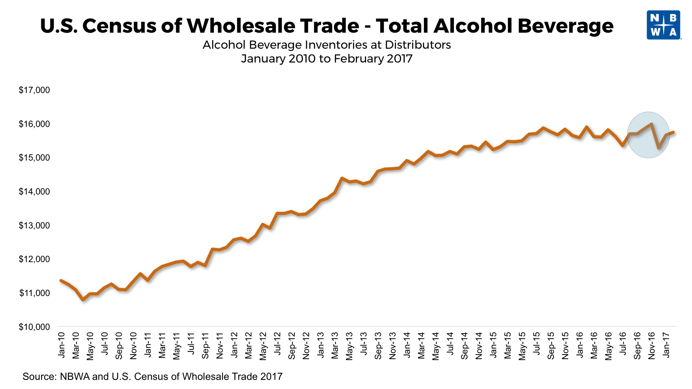 Alcohol Beverage Inventories at Distributors 2010 to 2017