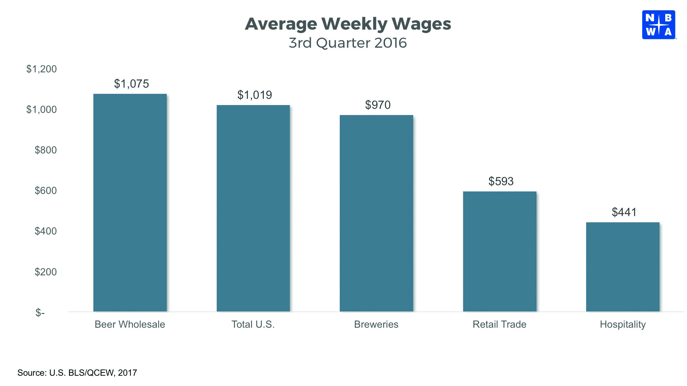 Average Weekly Wages 2016