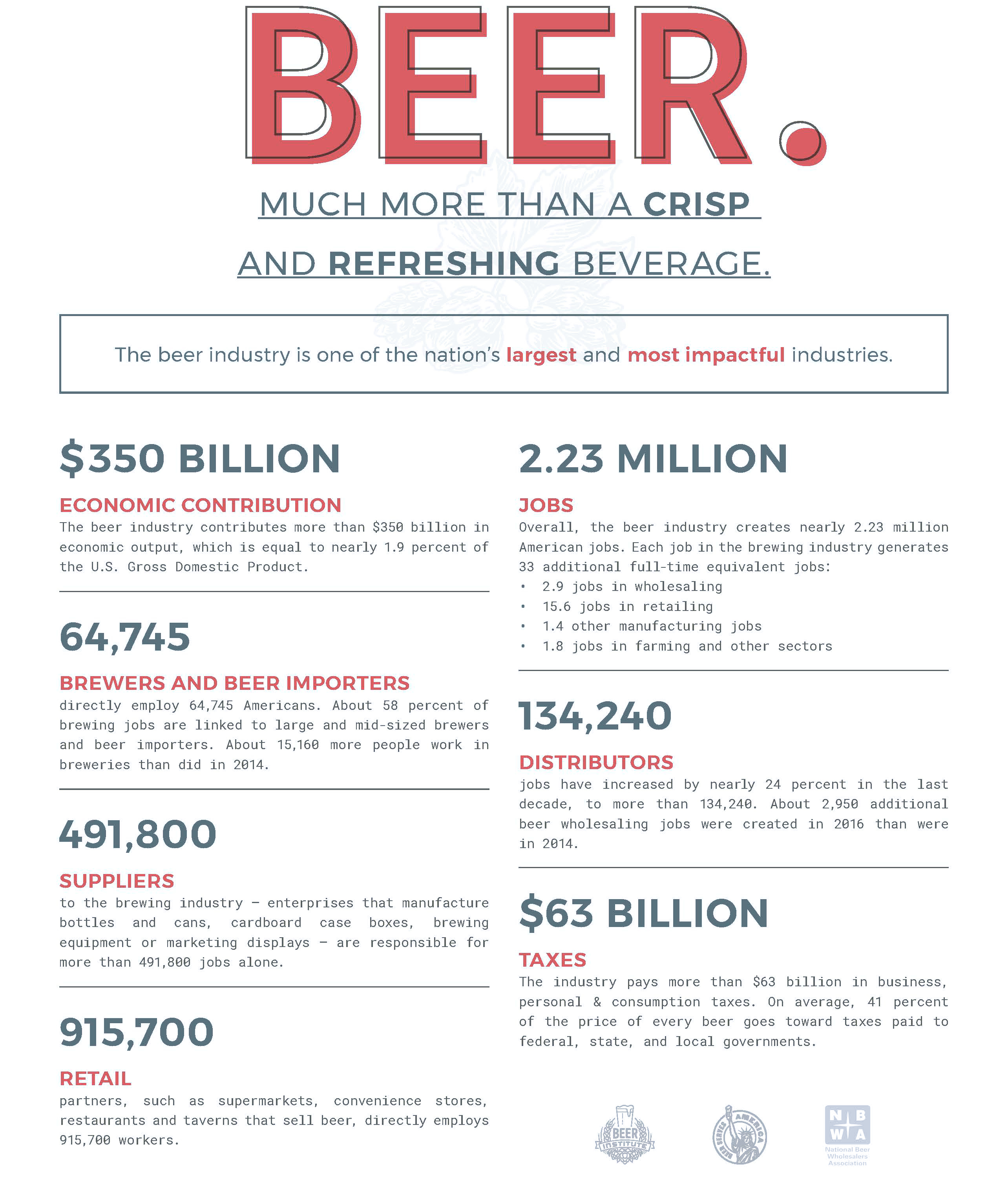 Beer Serves America Infographic
