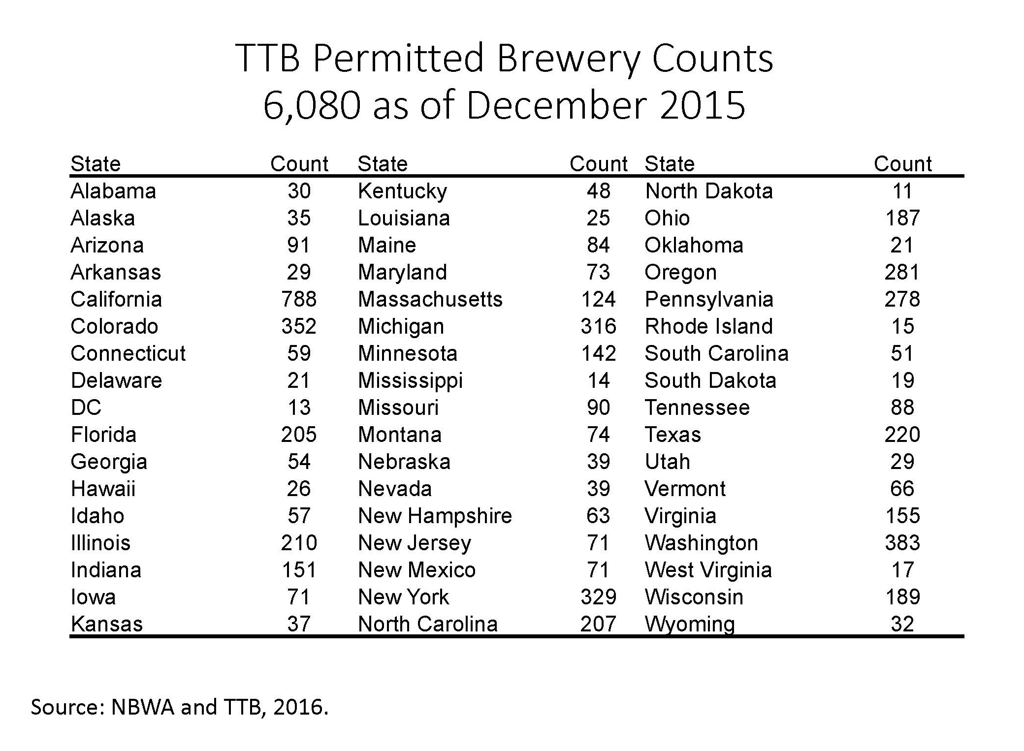 TTB Permitted Brewery Counts as of December 2015