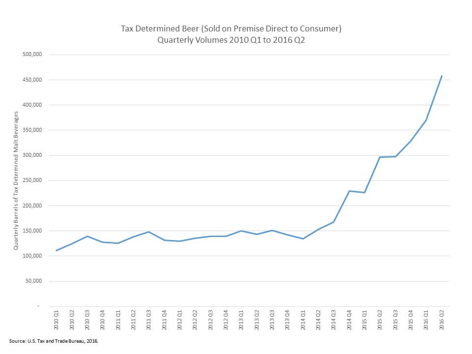 Tax Determined Beer Quarterly Volumes 2010 to 2016