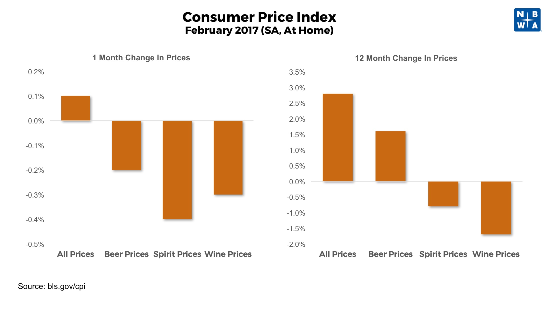 Consumer Price Index for Alcohol Through February 2017