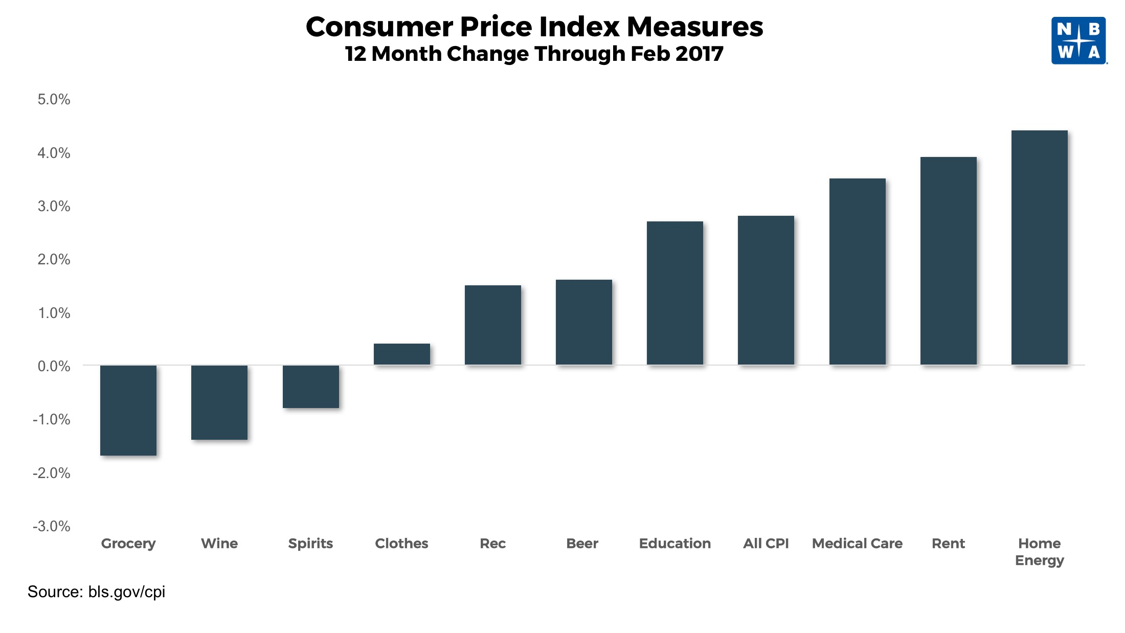 Consumer Price Index Measures 12 Month Change Through February 2017