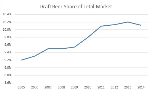 Cans way up bottles trending down according to 2014 beer for Craft beer industry statistics