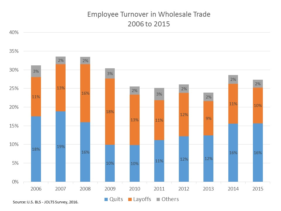 Employee Turnover in Wholesale Trade