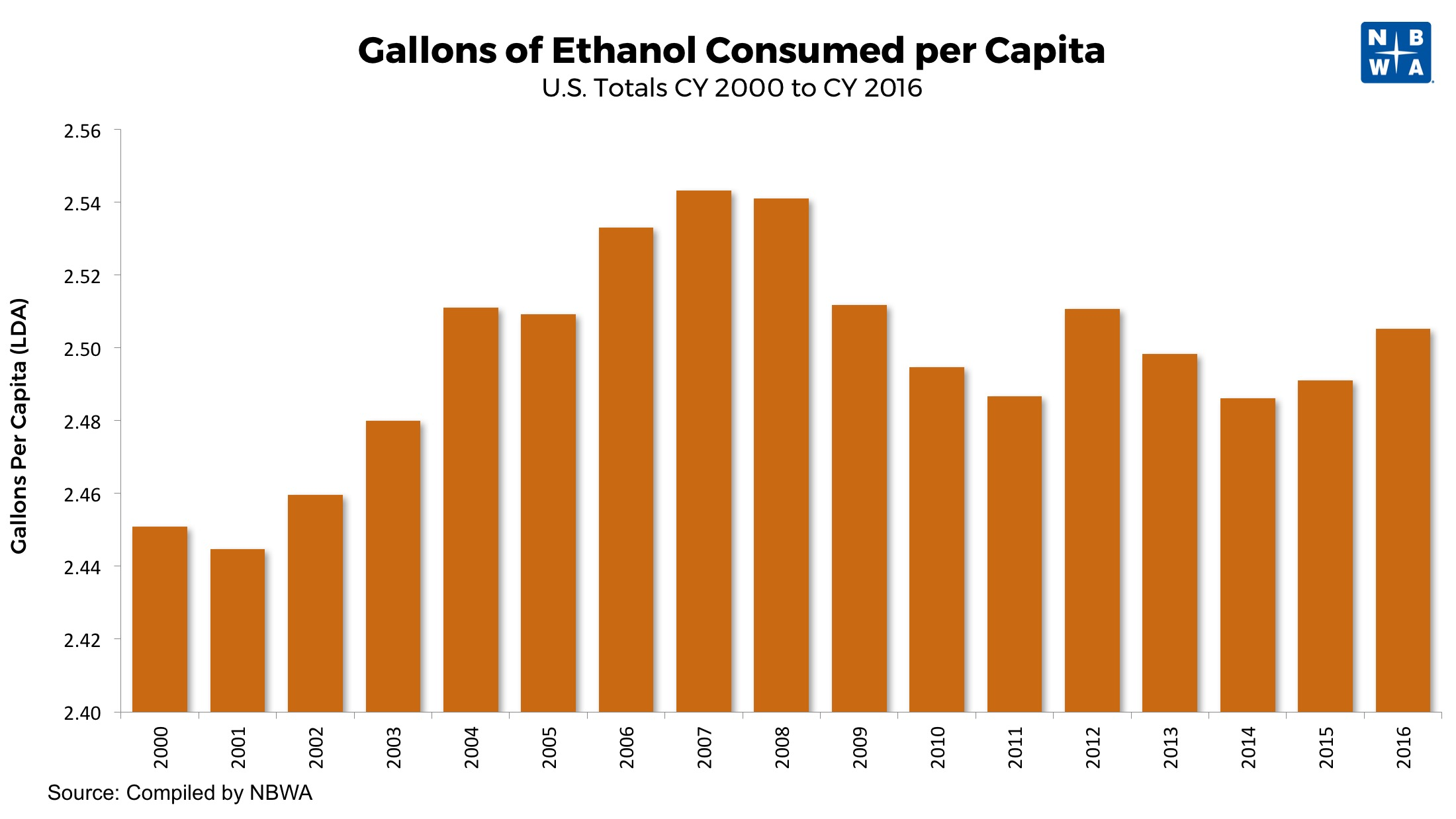 Gallons of Alcohol Consumed Per Capita 2000 to 2016