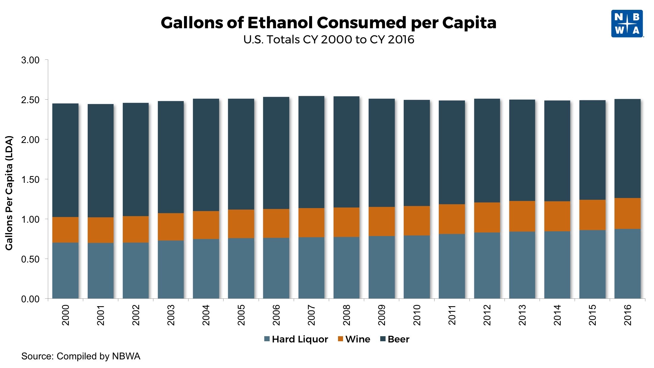 Gallons of Ethanol Consumed Per Capita Beer Wine and Liquor 2000 to 2016