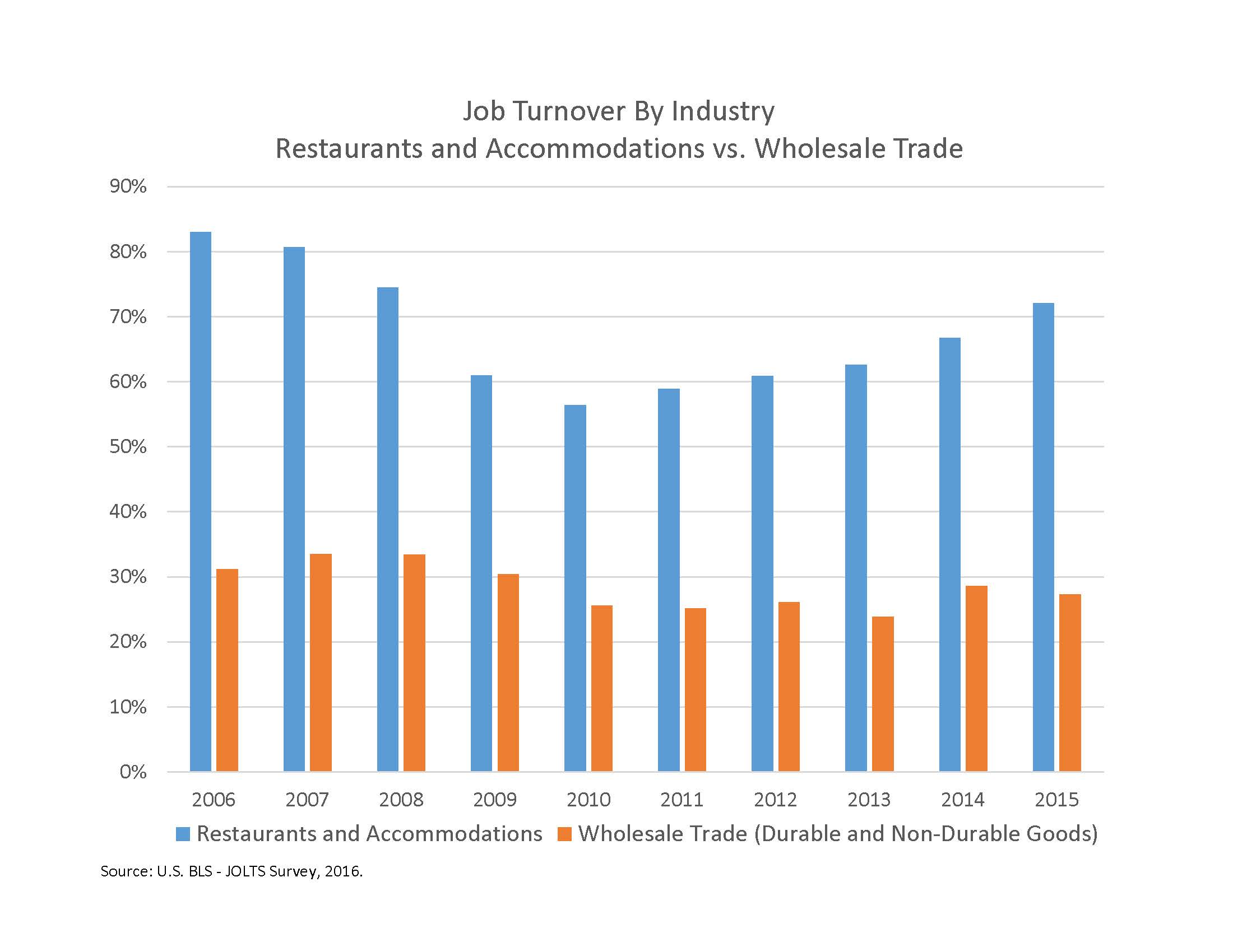 why a job is not just a job expectations for employee turnover in job turnover by industry restaurants and accommodations vs whole trade