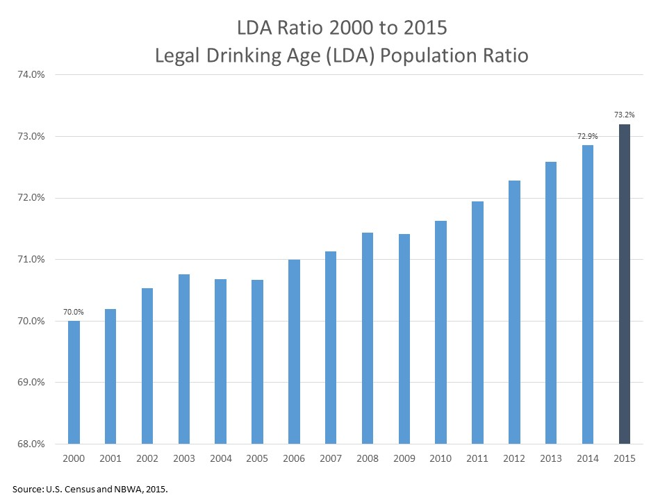 Legal Drinking Age In America Changing