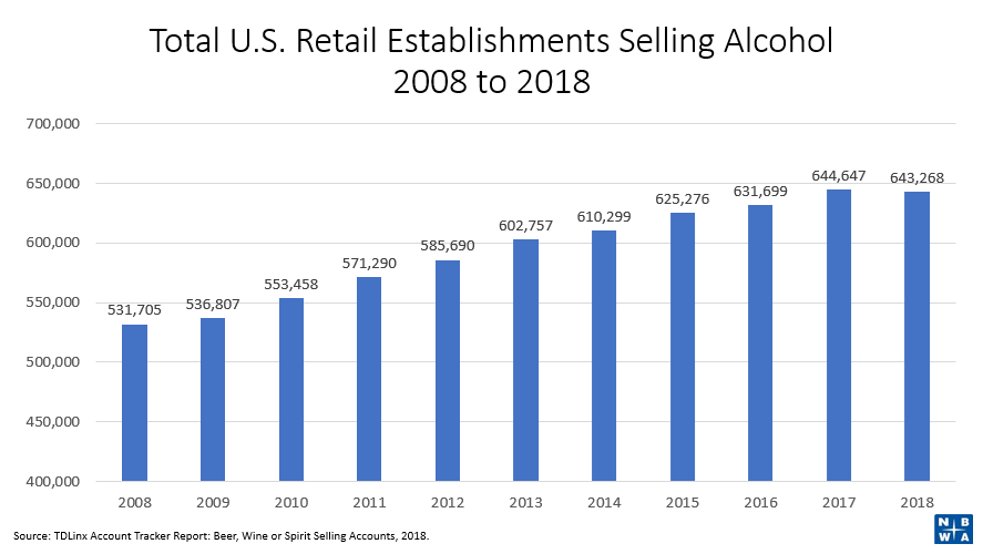Industry Fast Facts | NBWA: America's Beer Distributors