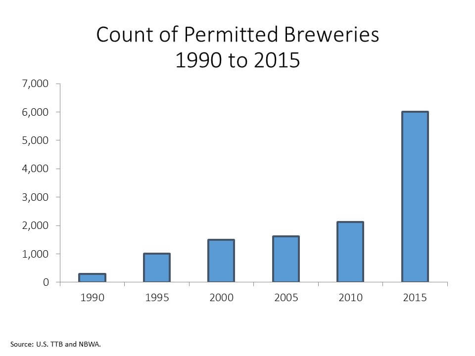 Count of Permitted Breweries 1990 to 2015