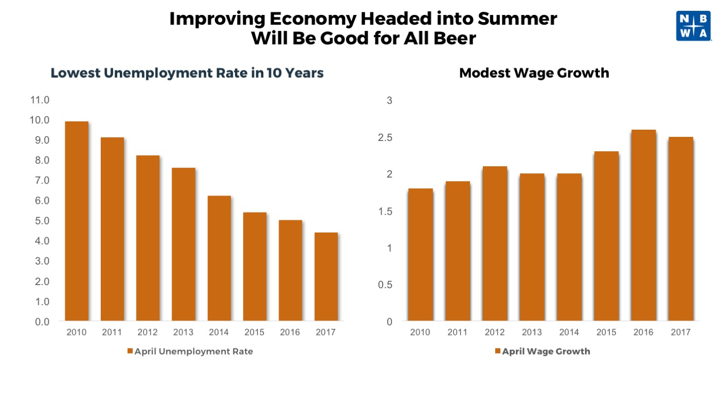 Improving Economy Heading into Summer - April Unemployement Rate and Wage Growth