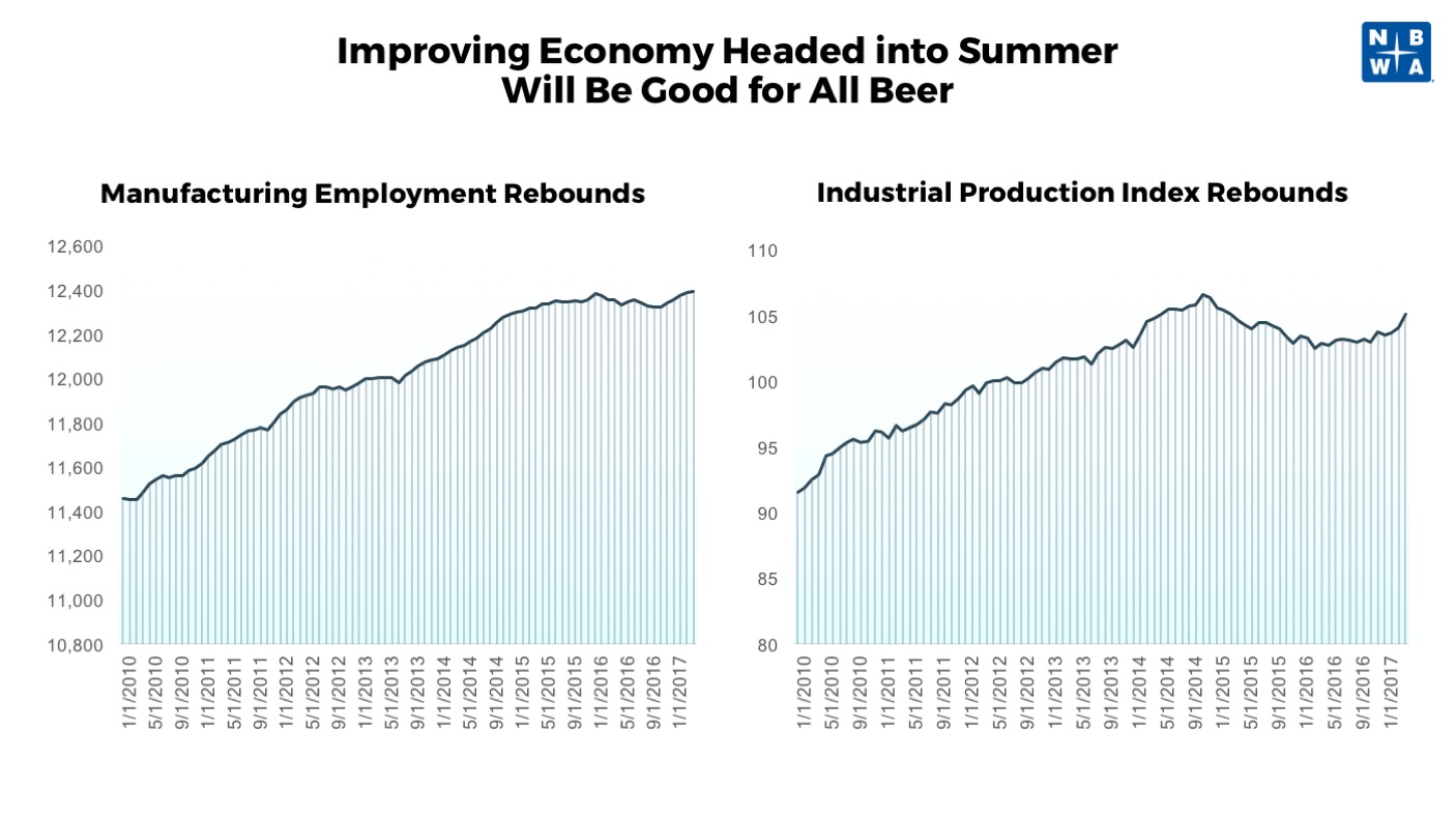 Improving Economy Heading into Summer: Manufacturing Rebound and Industrial Production