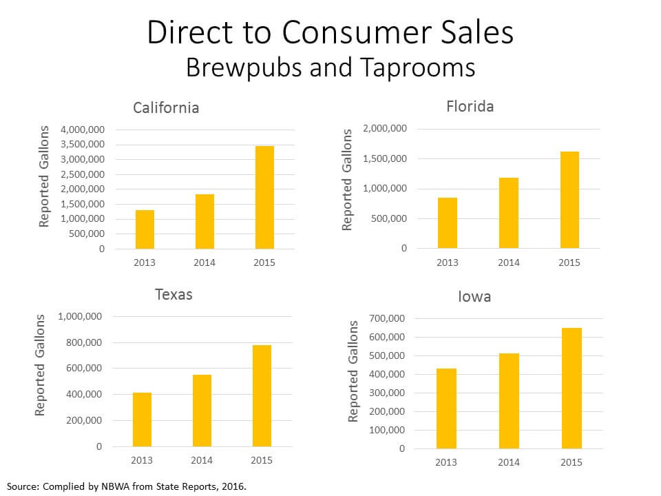 Direct to Consumer Sales Brewpubs and Taprooms 2016