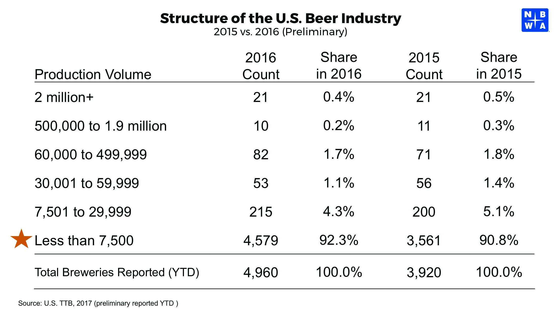 Structure of the U.S. Beer Industry 2015 vs. 2016