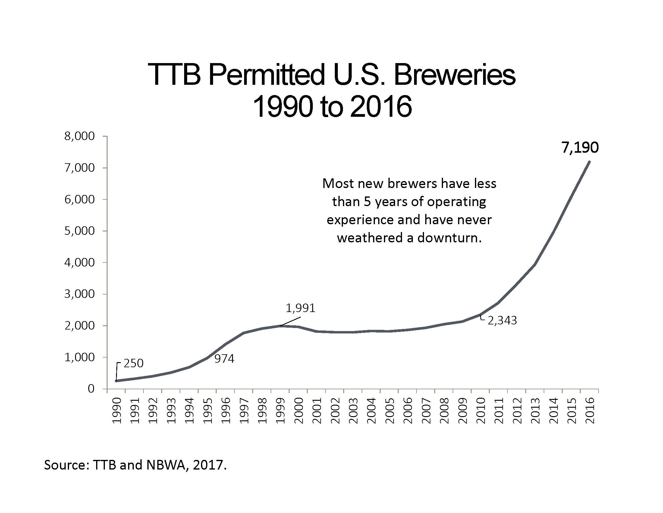 TTB Permitted U.S. Breweries 1990 to 2016