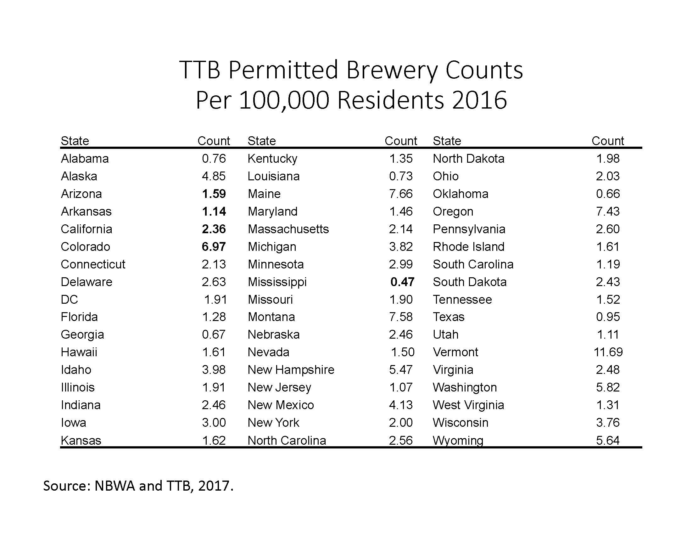 TTB Permitted Brewery Counts Per 100,000 Residents 2016
