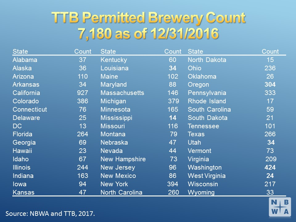 TTB Permitted Breweries 2016 Listed by State