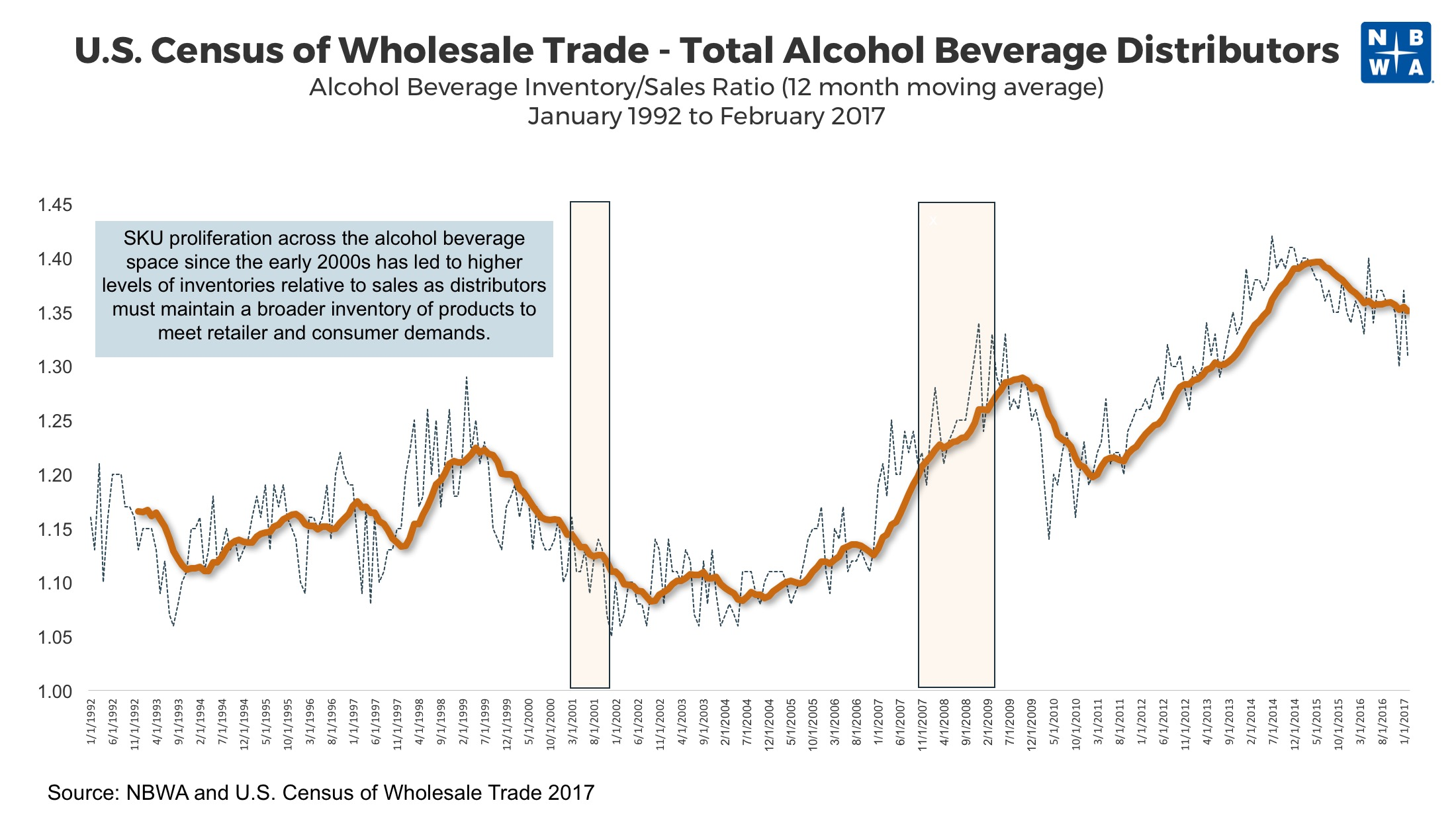 Alcohol Beverage Inventory Sales Ratios 1992 to 2017