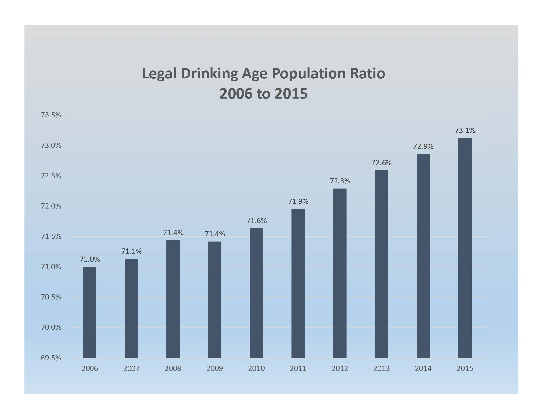 Legal Drinking Age Population Ratio