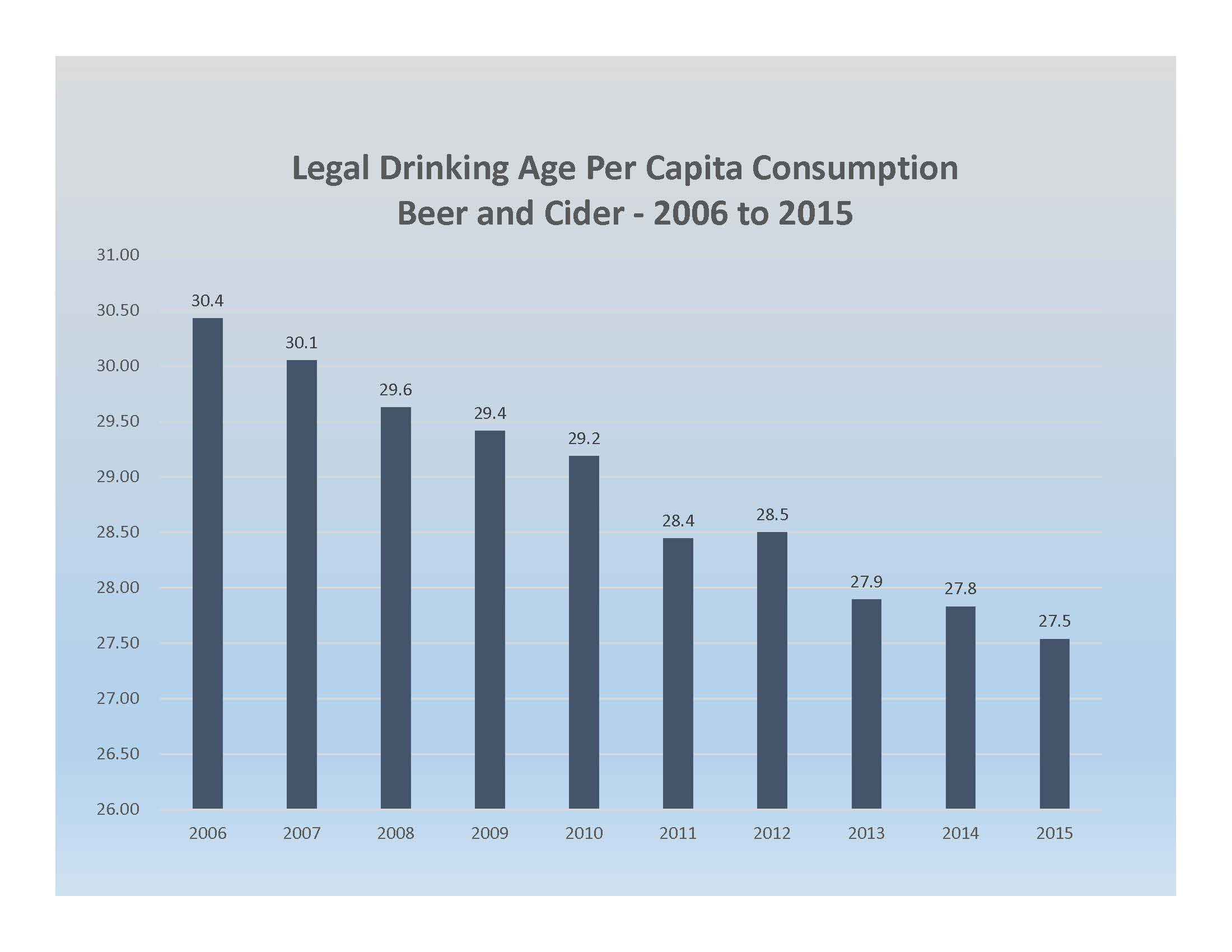 Legal Drinking Age Per Capita Consumption Beer and Cider - 2006 to 2015