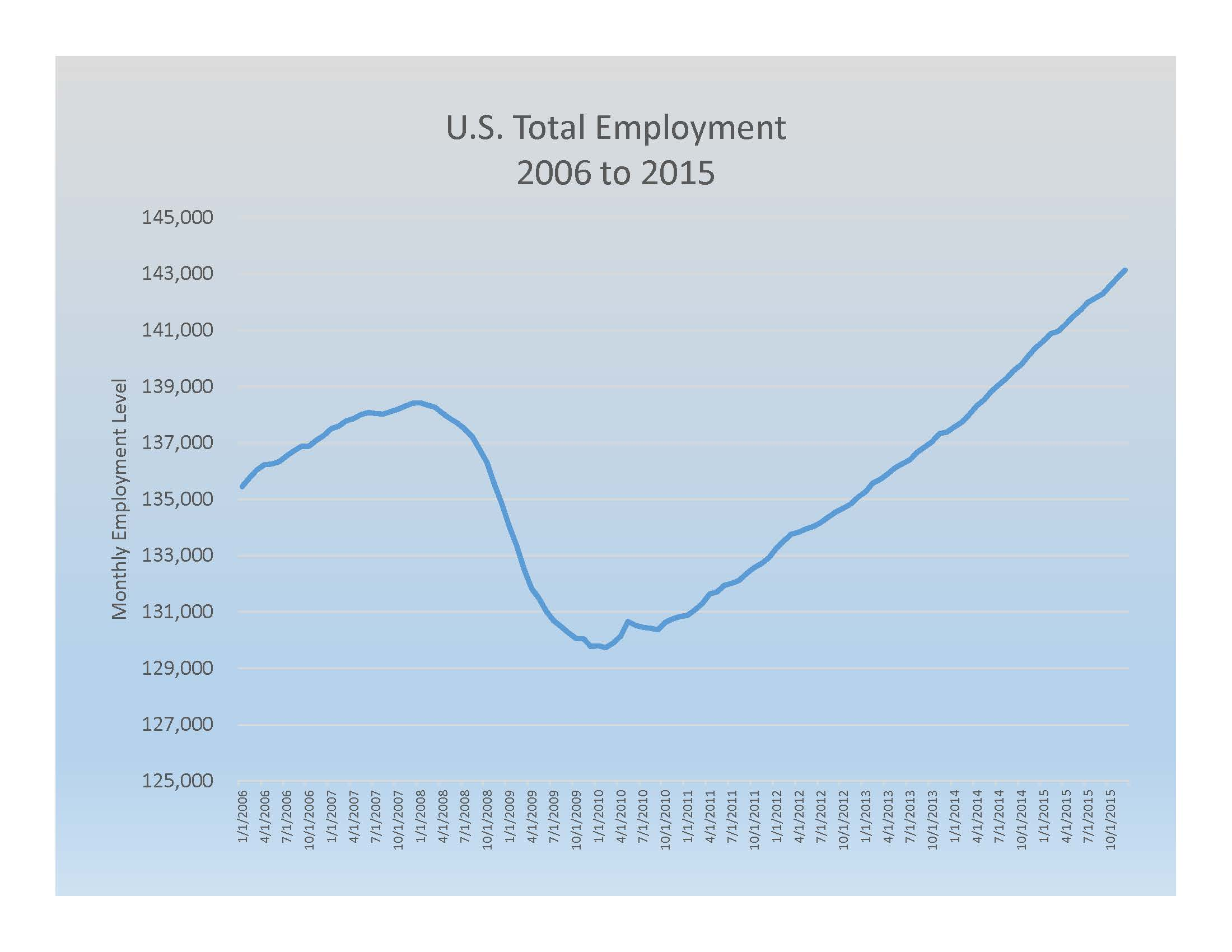 U. S. Total Employment 2006 to 2015
