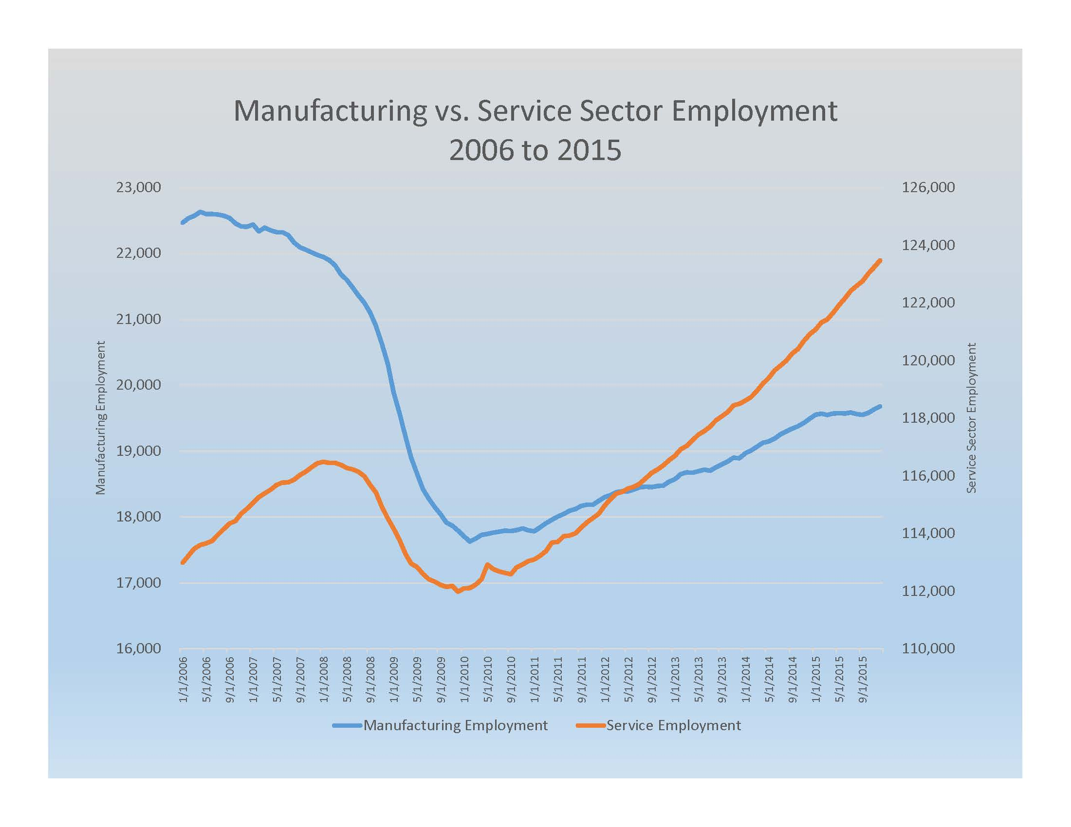 Manufacturing vs. Service Sector Employment 2006 to 2015