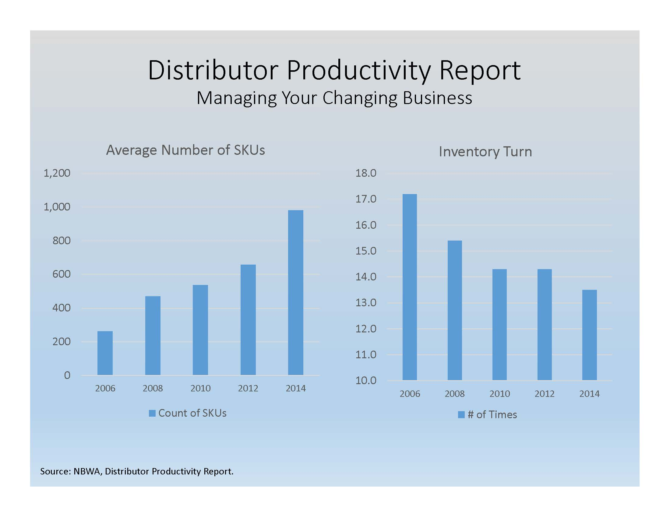 Distributor Productivity Report